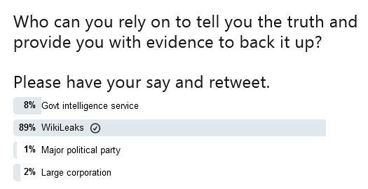 Wikileaks-Truth-Poll