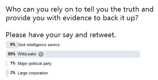 Wikileaks-Truth-Poll